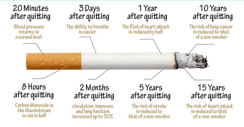 benefits stopping smoking